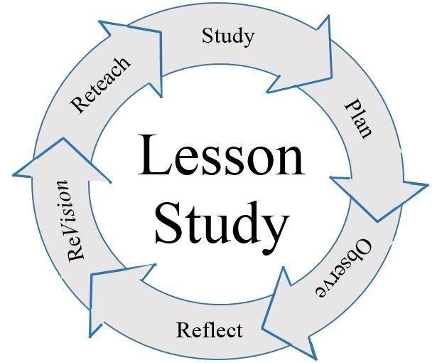 Figuur van de Lesson Study Cycle